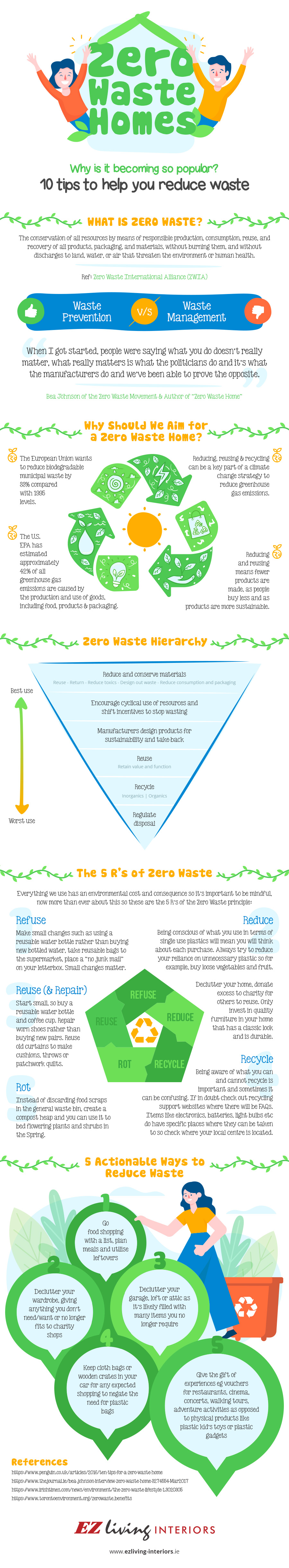 zero waste homes infographic waste prevention waste management reduce reuse recycle